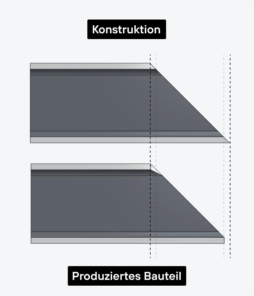 2D-Rohrlaserschneiden: Differenz Konstruktion und produziertes Bauteil.