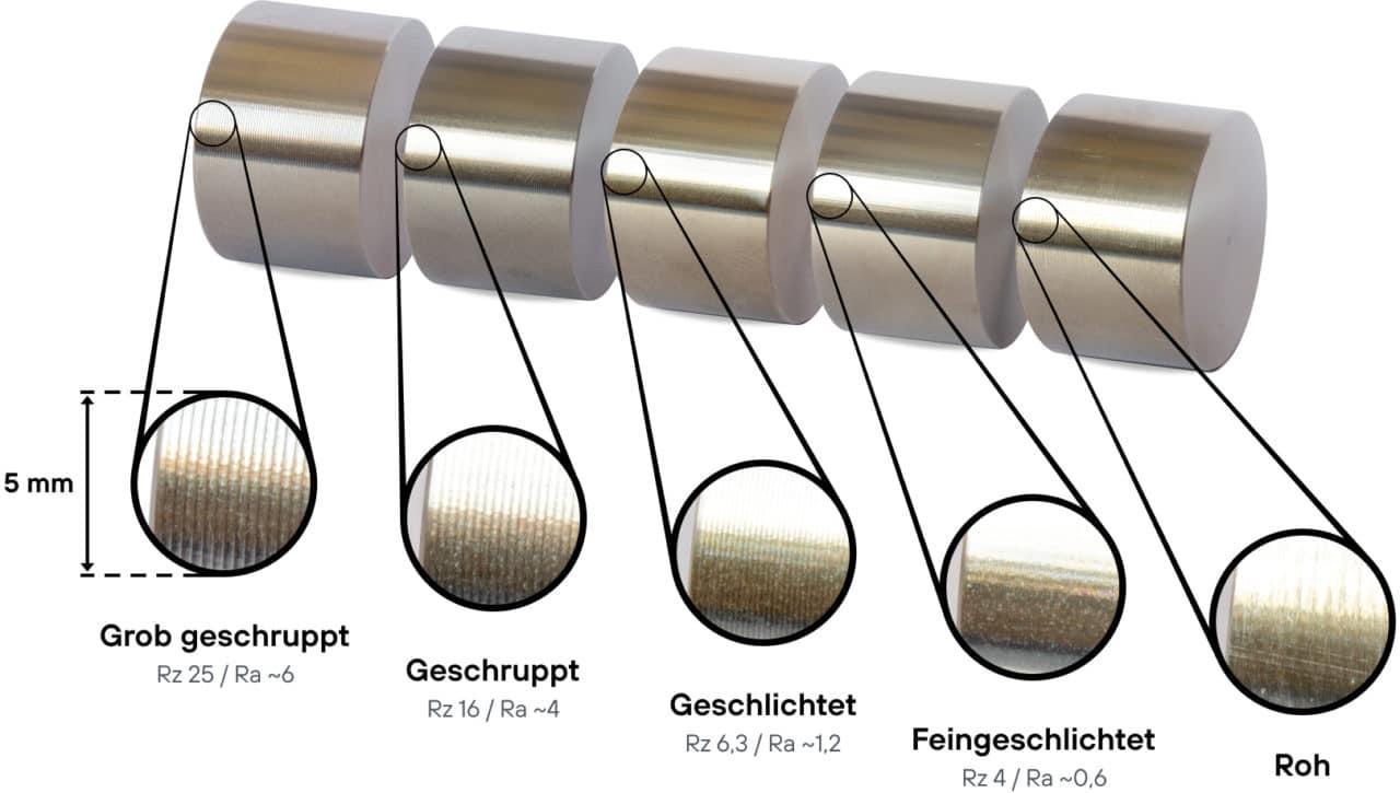 Darstellung der verschiedenen Oberflächen