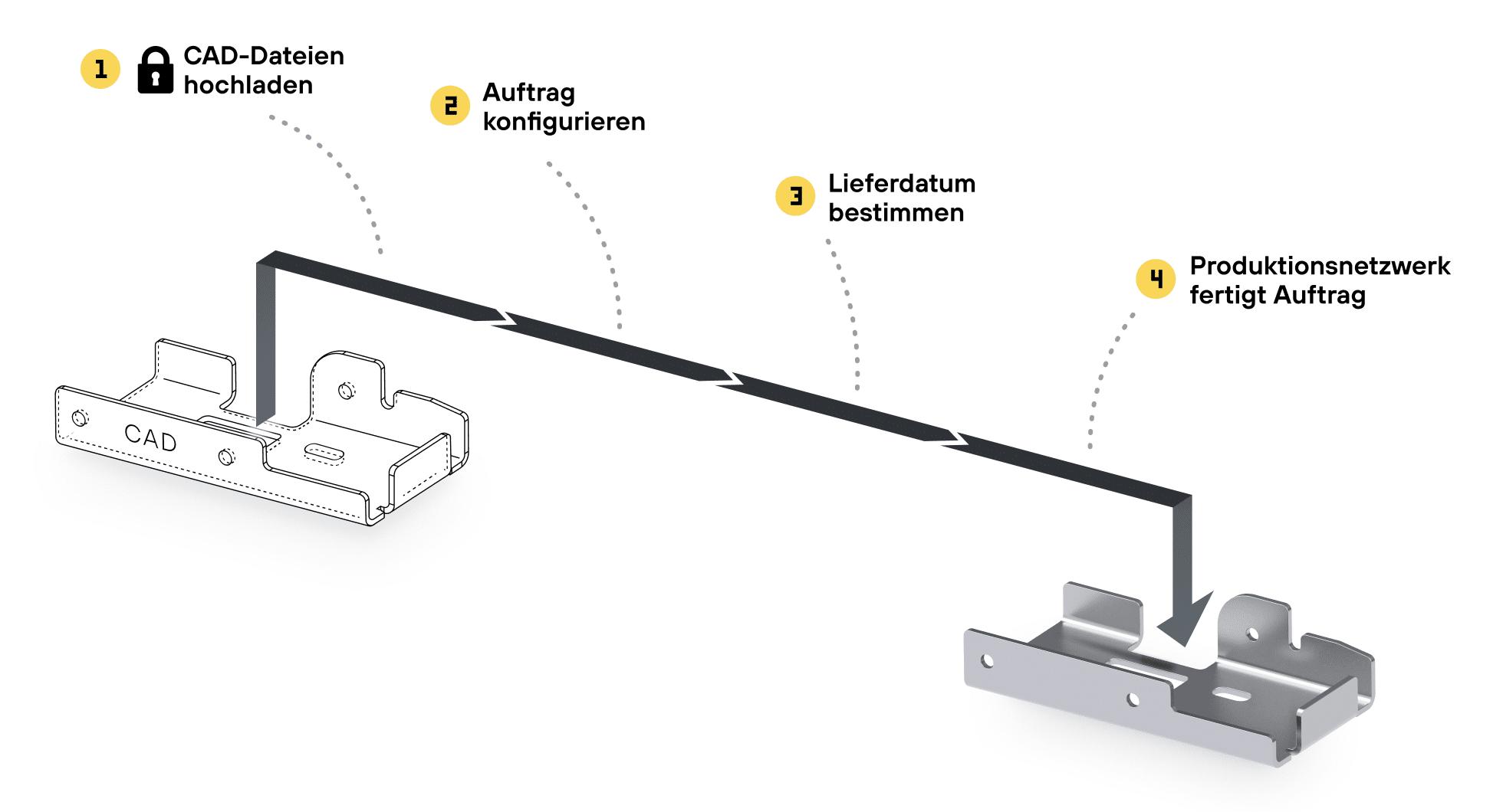 In 4 einfachen Schritten Metallteile bei Laserhub bestellen