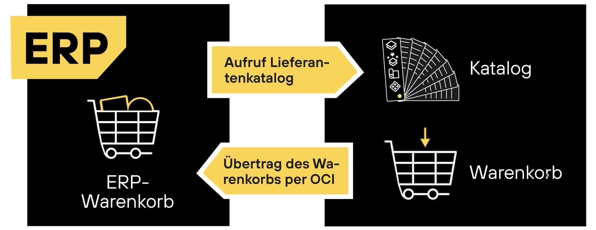 Darstellung des Punch-out-Vorgangs mit OCI-Schnittstelle.