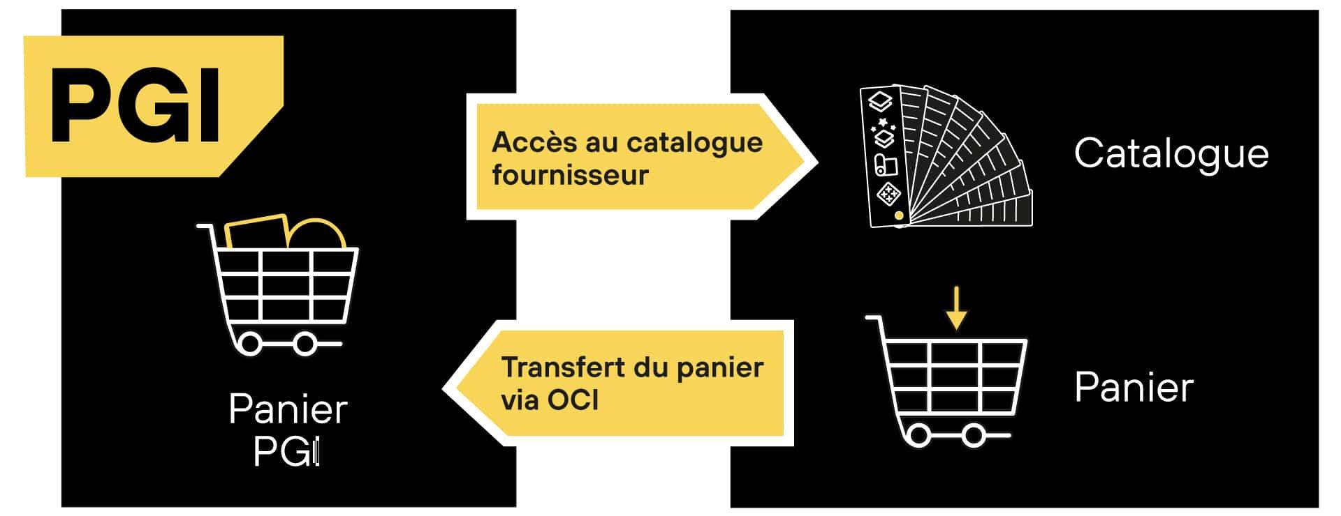 Interface OCI