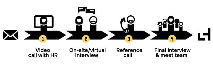 Illustration recruiting process at Laserhub