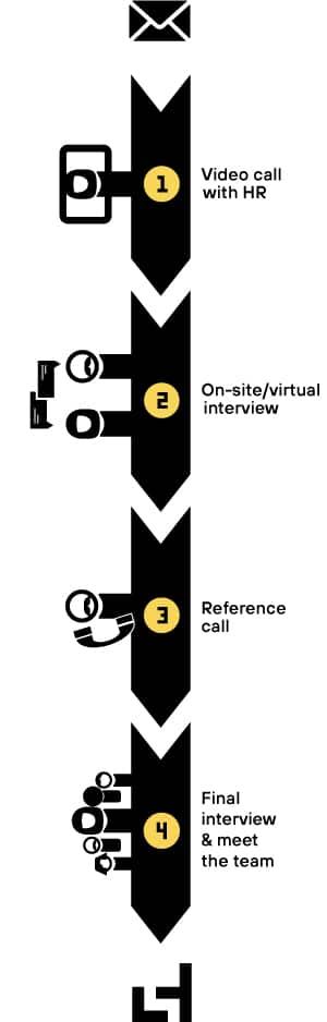 Illustration Laserhub Recruiting process